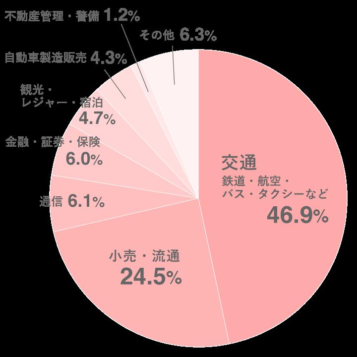 サービス介助士資格取得者の業種別割合